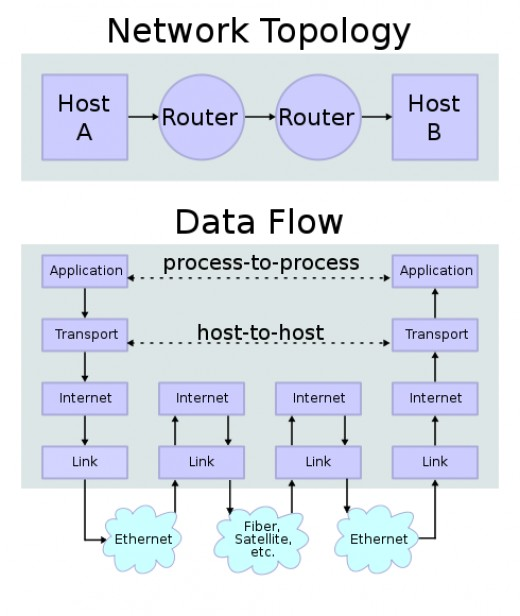 TCP/IP Data Flow