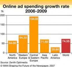 2010 online spending is up 12% over 2009