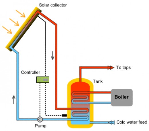 Diagram explaining how solar collectors can be used to heat water in a home.