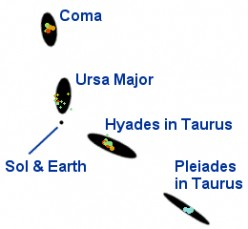 Distortions discovered in the data during development of the software. Accurate sky positions combined with inaccurate distances yielded radial elongations in star clusters. www.SpaceSoftware.Net