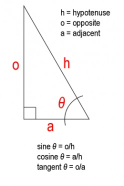 A simple right triangle showing basic trigonometric relationships. Hypotenuse is the longest side. The Greek letter, theta, frequently labels the angle in which we are most interested. Copyright 2011 Carl Martin.
