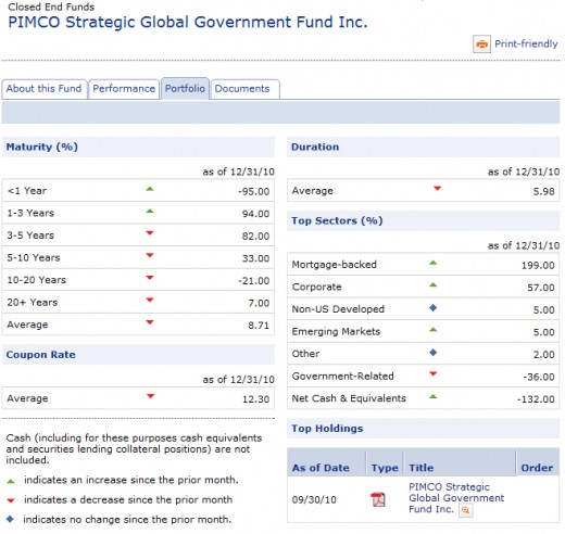 PIMCO Strategic Global Government Portfolio
