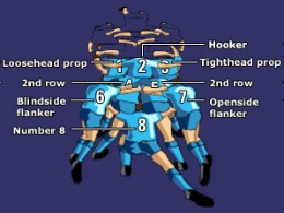 Player diagram of a rugby union scrum