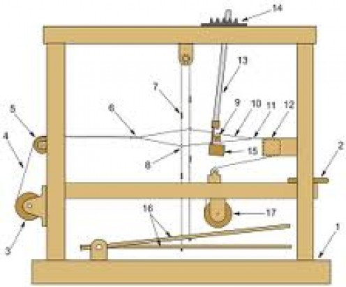 Elements Of A Foot Operated Loom
