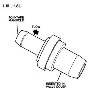 PCv valve for a Capri