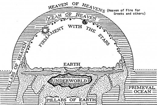 The ancients once believed the sky was a crystalline solid dome upon which the stars sun and moon were fixed. The fact that it was widely held doesn't make it true. The Bible mentions the firmament in numerous passages.