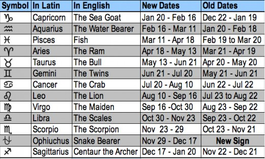 When Did the Zodiac Signs Change? | Zodiac Sign Dates