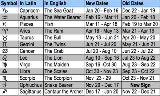 star signs dates medjool dates