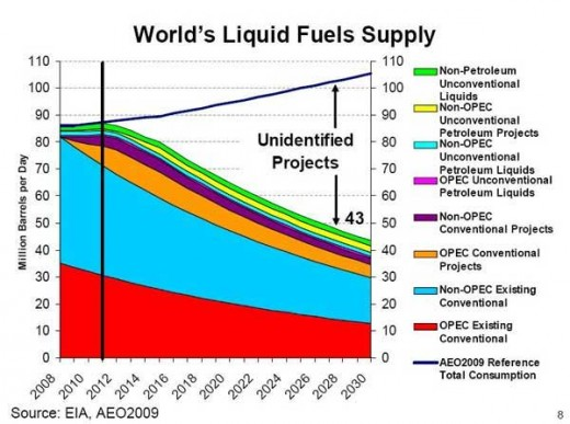 As you can see, demand of fossil fuels will not be able to keep up with demand due to population growth.