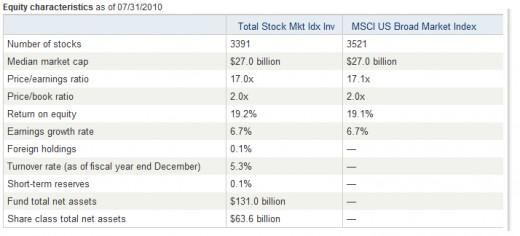 Vanguard Total Stock Market Index Fund Characteristic