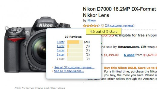 Nikon D7000 has a 4.6 Star Rating at Amazon.com