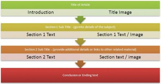 Article template will make writing easy.