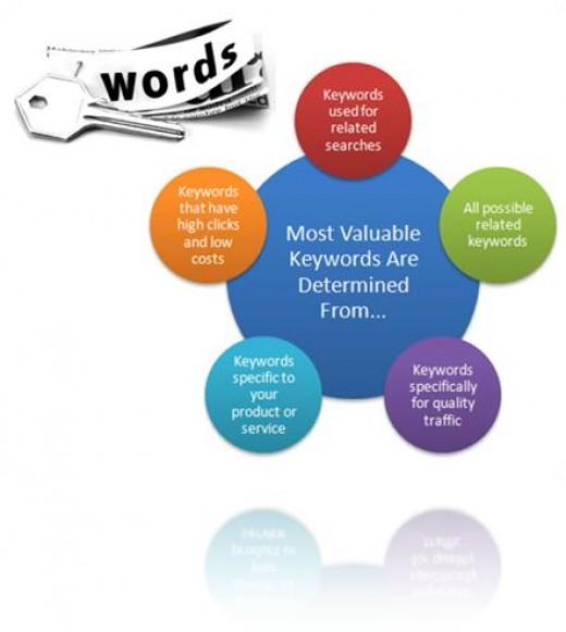 What is Keyword?