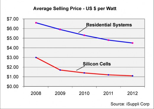 This chart shows a rapid drop in solar panel cost and installation. To really save money, learn how to do it yourself.