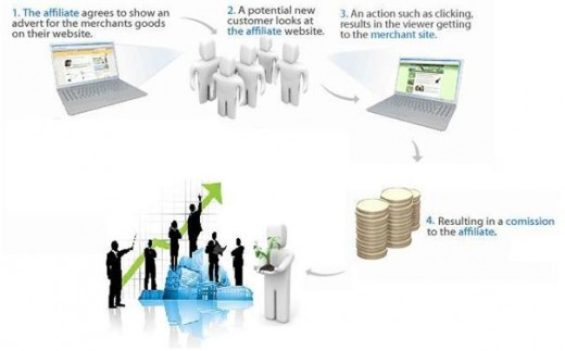 What is an Affiliate?