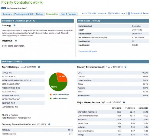 Fidelity ContraFund Holding