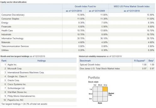 Vanguard Growth Index Fund Holding