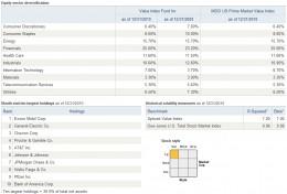 Vanguard Value Index Fund Holding