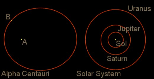 Diagram of the Alpha Centauri system compared to our own Solar system. Notice how much room there is between the two main stars of Alpha Centauri for planets. Copyright 2001-2011 Carl Martin.