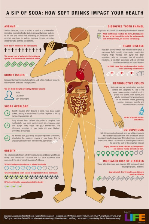 Carbonated soda does more than damage your teeth. CLICK THE IMAGE ABOVE TO ENLARGE for more bad news about that evil, fizzy treat in a bottle.