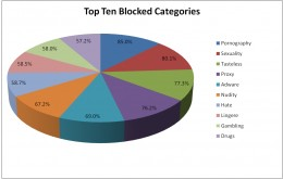 Top blocked categories by blocking server