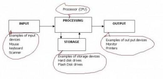 draw block diagram of computer system  juanribon, wiring diagram