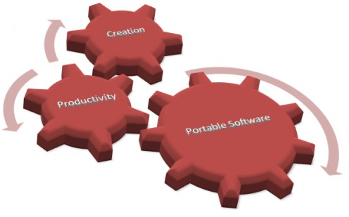 Portable Software are great way to increase the productivity and creativity