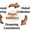 Does intimacy change for everyone after the birth of a child?  How long if ever before things go back to