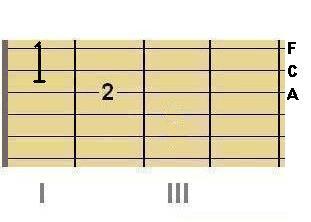 Med F Maj Chord in 1st position, Step 2.