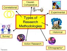 Types of Descriptive Research http://fouadsabry.com/22/descriptive ...