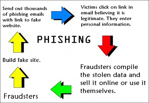 What are Phishing emails?