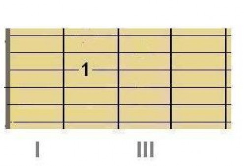 Open D Major chord, Step 1