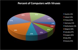 Computer Virus Infections by Country