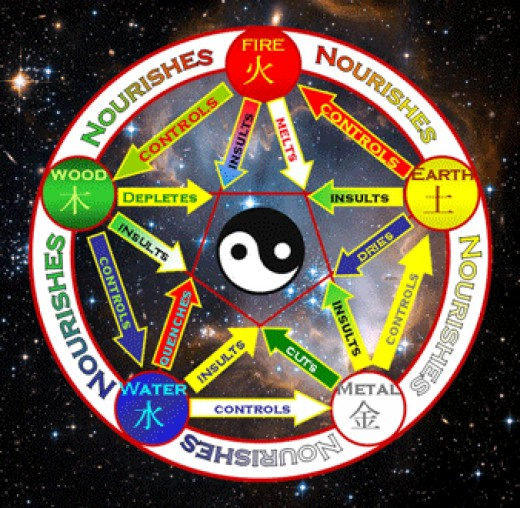The Feng Shui wheel demonstrates the five elements used in the ancient Chinese art of placement and each element's effect on its surroundings.