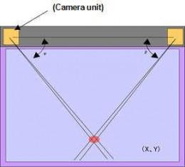Optical Touchscreen
