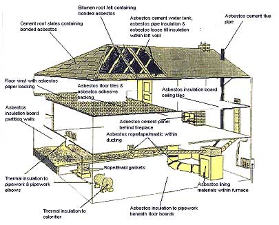 These are all the locations asbestos can be found in a house.