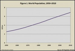 Image from Worldwatch Institute. http://vitalsigns.worldwatch.org/vs-trend/world-population-growth-slows-modestly-still-track-7-billion-late-2011