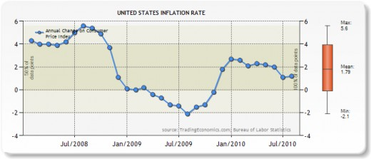 U.S 2008- 2010 inflation rate