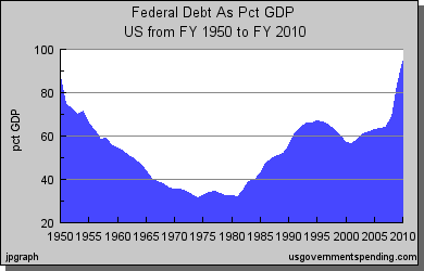 GDP rates in the last 60 years