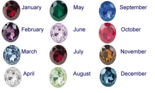 Birthstones by Month and Meaning