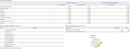 Vanguard Small Cap Growth Index Fund Holding