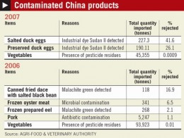 Small List of Chinese Contaminated Products