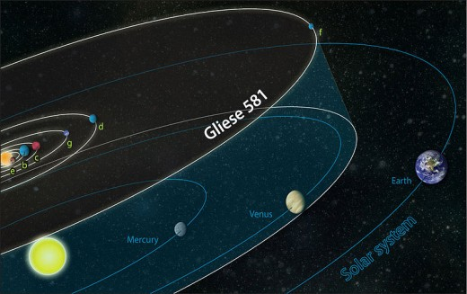 The Gliese system of planets as compared to our own solar systems planets
