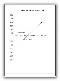 Currency Options Trading - Payoff Diagrams Explained