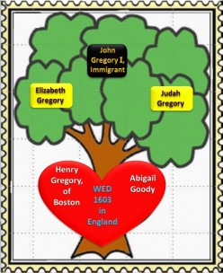 Family Tree: Henry Gregory of Boston wed Abigail Goody in 1603