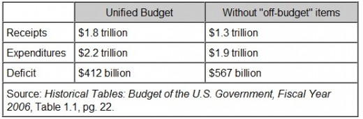 "Example of ""on-budget"" and ""off-budget"" calculations for FY (Fiscal Year) 2006."