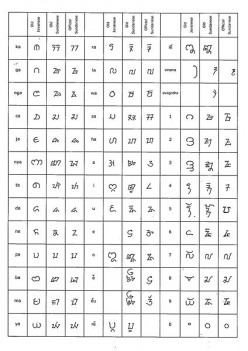Comparative form of letters between the Ancient Java Script, Old Sundanese script, and script Sunda Baku.