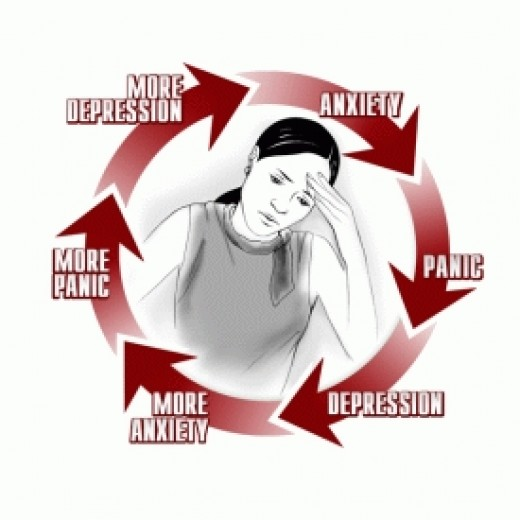 Depression causes anxiety. Anxiety causes depression.