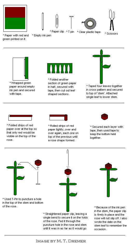 A visual representation of the steps.