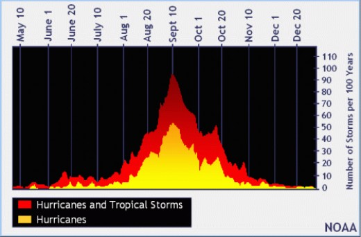 This chart shows historical storm and hurricane activity in the Caribbean and Atlantic by month. Note how it peaks in September and October.
